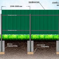 забор из профнастила в омске